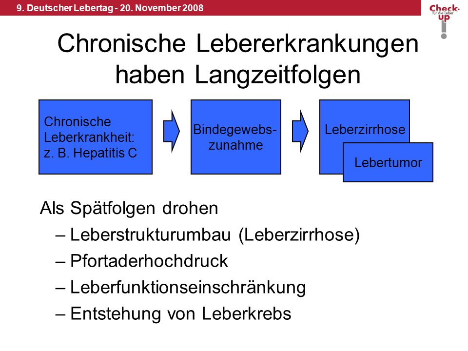 9. Deutscher Lebertag - 20. November 2008 Chronische Lebererkrankungen haben Langzeitfolgen Chronische Leberkrankheit: z. B. Hepatitis C Leberzirrhose