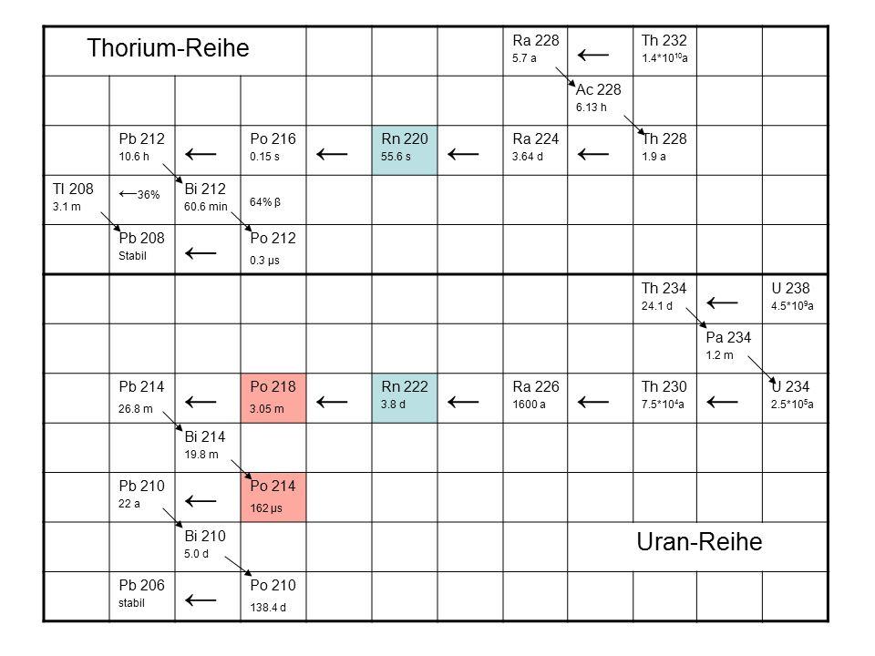 Thorium-Reihe Ra 228 5.7 a ← Th 232 1.4*10 10 a Ac 228 6.13 h Pb 212 10.6 h ← Po 216 0.15 s ← Rn 220 55.6 s ← Ra 224 3.64 d ← Th 228 1.9 a Tl 208 3.1 m ← 36% Bi 212 60.6 min 64% β Pb 208 Stabil ← Po 212 0.3 µs Th 234 24.1 d ← U 238 4.5*10 9 a Pa 234 1.2 m Pb 214 26.8 m ← Po 218 3.05 m ← Rn 222 3.8 d ← Ra 226 1600 a ← Th 230 7.5*10 4 a ← U 234 2.5*10 5 a Bi 214 19.8 m Pb 210 22 a ← Po 214 162 µs Bi 210 5.0 d Uran-Reihe Pb 206 stabil ← Po 210 138.4 d