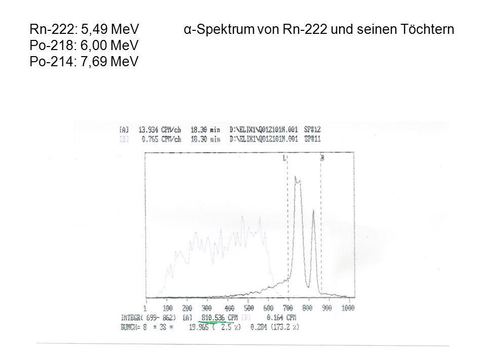 Rn-222: 5,49 MeV α-Spektrum von Rn-222 und seinen Töchtern Po-218: 6,00 MeV Po-214: 7,69 MeV