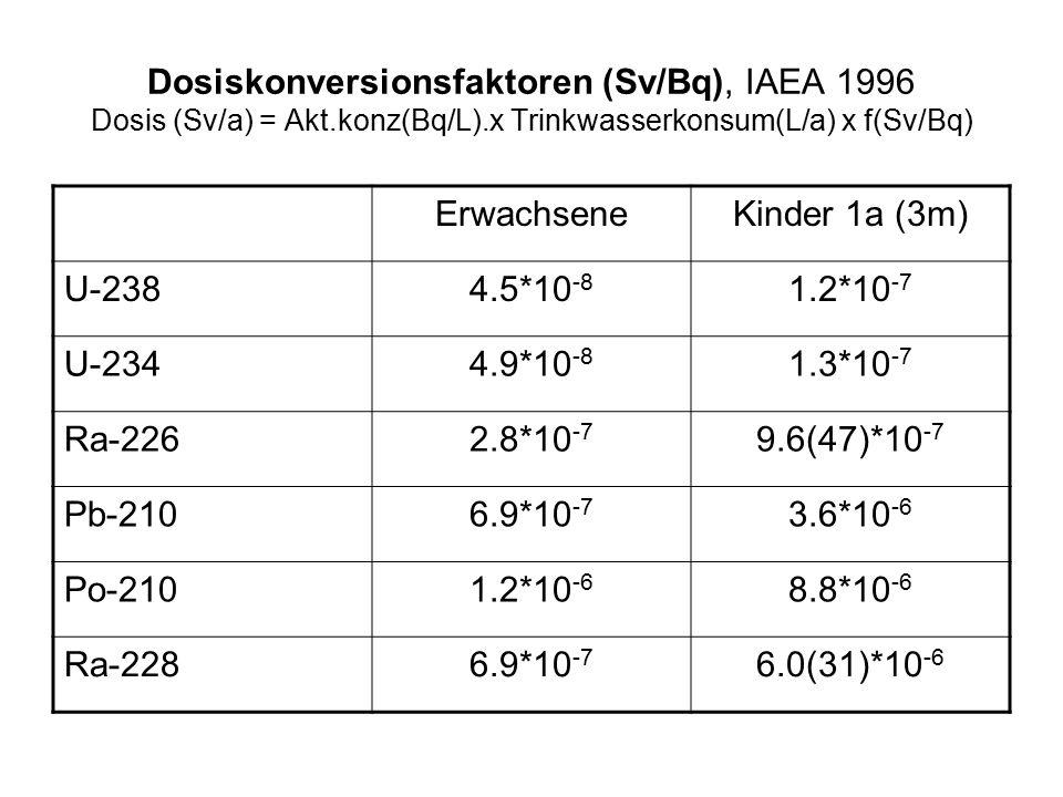 Dosiskonversionsfaktoren (Sv/Bq), IAEA 1996 Dosis (Sv/a) = Akt.konz(Bq/L).x Trinkwasserkonsum(L/a) x f(Sv/Bq) ErwachseneKinder 1a (3m) U-2384.5*10 -8 1.2*10 -7 U-2344.9*10 -8 1.3*10 -7 Ra-2262.8*10 -7 9.6(47)*10 -7 Pb-2106.9*10 -7 3.6*10 -6 Po-2101.2*10 -6 8.8*10 -6 Ra-2286.9*10 -7 6.0(31)*10 -6