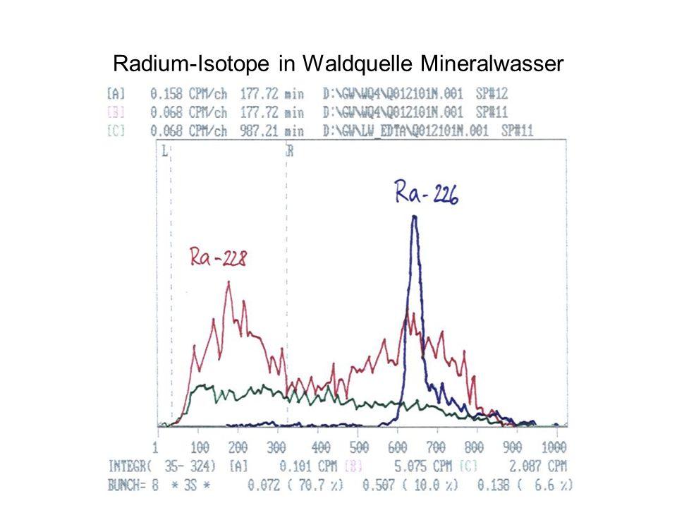Radium-Isotope in Waldquelle Mineralwasser