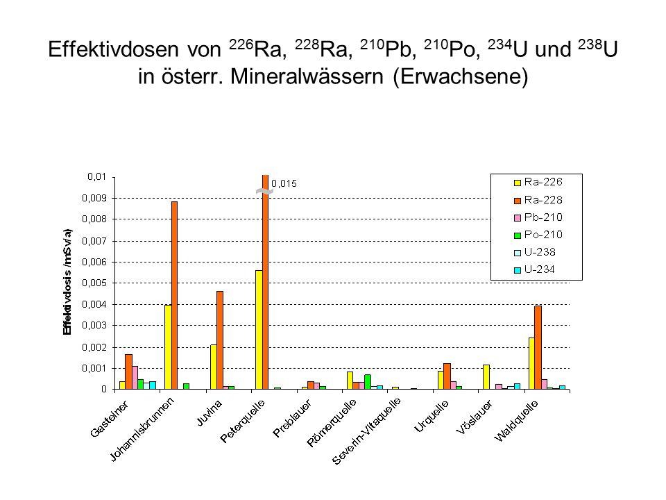 Effektivdosen von 226 Ra, 228 Ra, 210 Pb, 210 Po, 234 U und 238 U in österr.