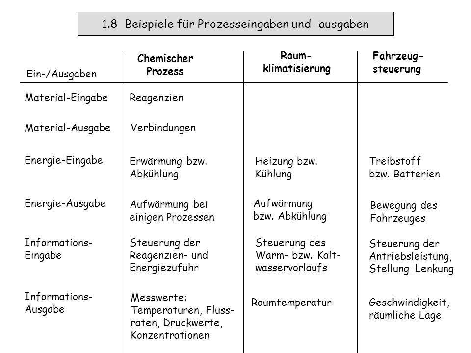 1.7 Modelle für technische Systeme Federdämpfungscharakteristik, Fahrzeugmasse, Fahrbahn, Wind...