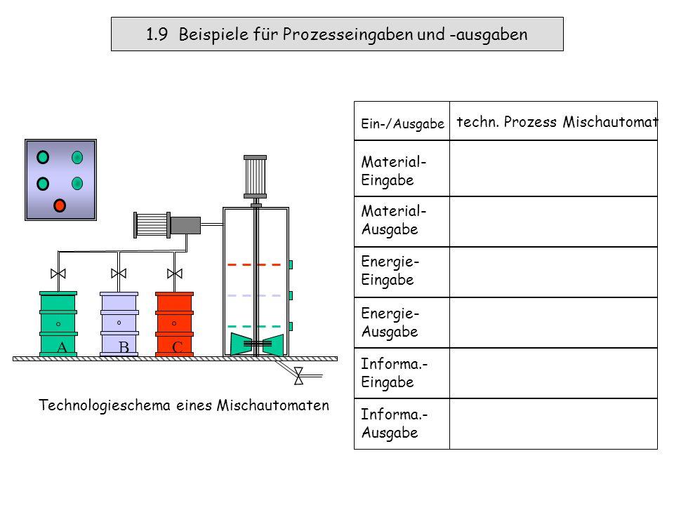 1.8 Beispiele für Prozesseingaben und -ausgaben Ein-/Ausgaben Material-Eingabe Material-Ausgabe Energie-Eingabe Energie-Ausgabe Informations- Eingabe Informations- Ausgabe Chemischer Prozess Reagenzien Verbindungen Erwärmung bzw.