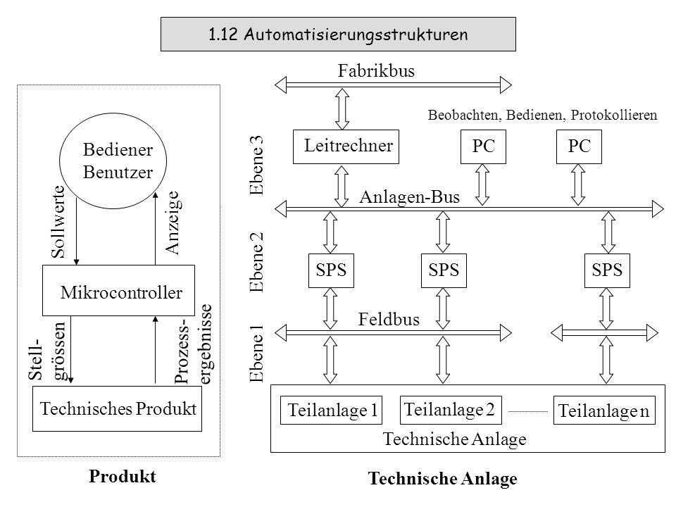 1.11 Automatisierung technischer Produkte und technischer Anlagen ProdukteTechnische Anlagen Waschmaschinen Heizungssysteme Nähmaschinen Küchengeräte (z.B.