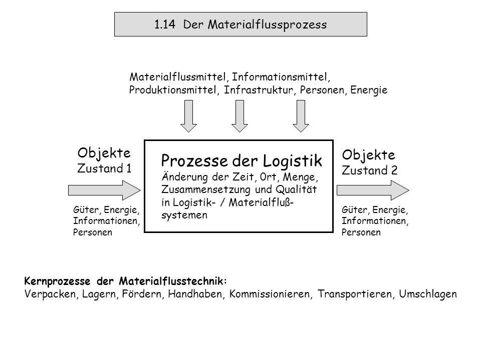 1.13 Industrielle Entwicklung Materialflussautomation Ab 1960 baut Demag das erste Paletten-Hochregallager mit manuell gesteuerten Regalbediengerät.