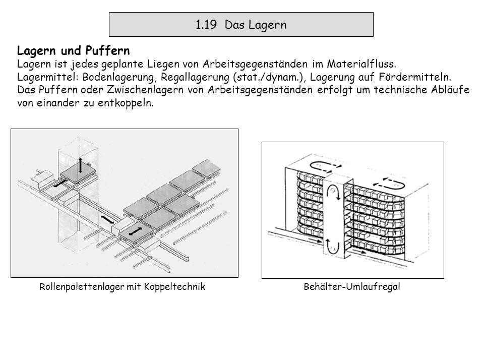1.17a Das Umschlagen Umschlagen Container Lager – Portalkran – Schiene/Straße Das Ziel ist sehr häufig, der schnelle Umschlag bei möglichst geringer Betriebsfläche.