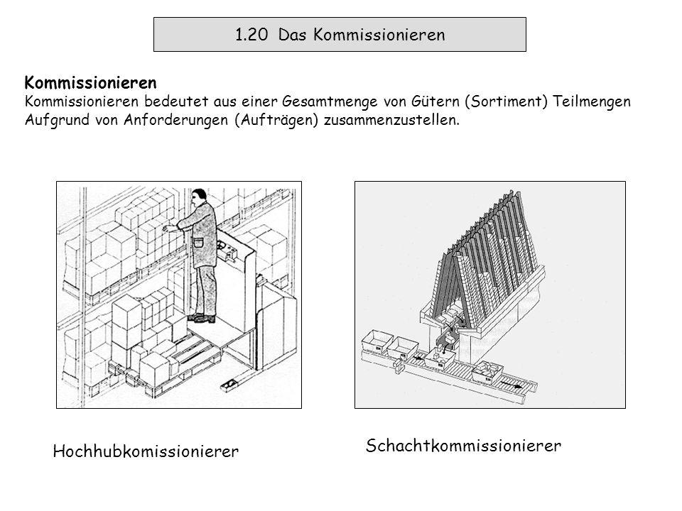 1.19 Das Lagern Lagern und Puffern Lagern ist jedes geplante Liegen von Arbeitsgegenständen im Materialfluss.