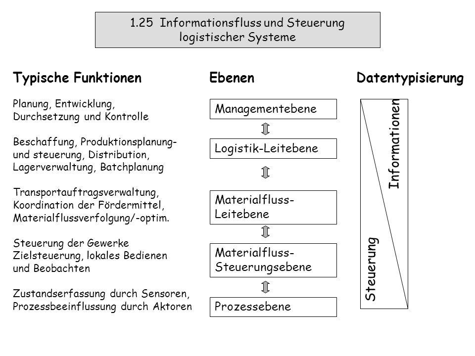 Managementebene (Strategie) 1.24 Gliederung der Unternehmenslogistik Umschlagen, Entladen, Fördern, Prüfen,...