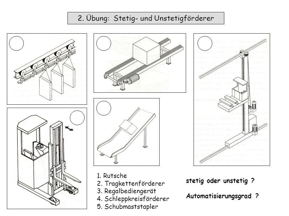 1. Übung: Technischer Prozess Mensch beobachten + bedienen A B.. ..
