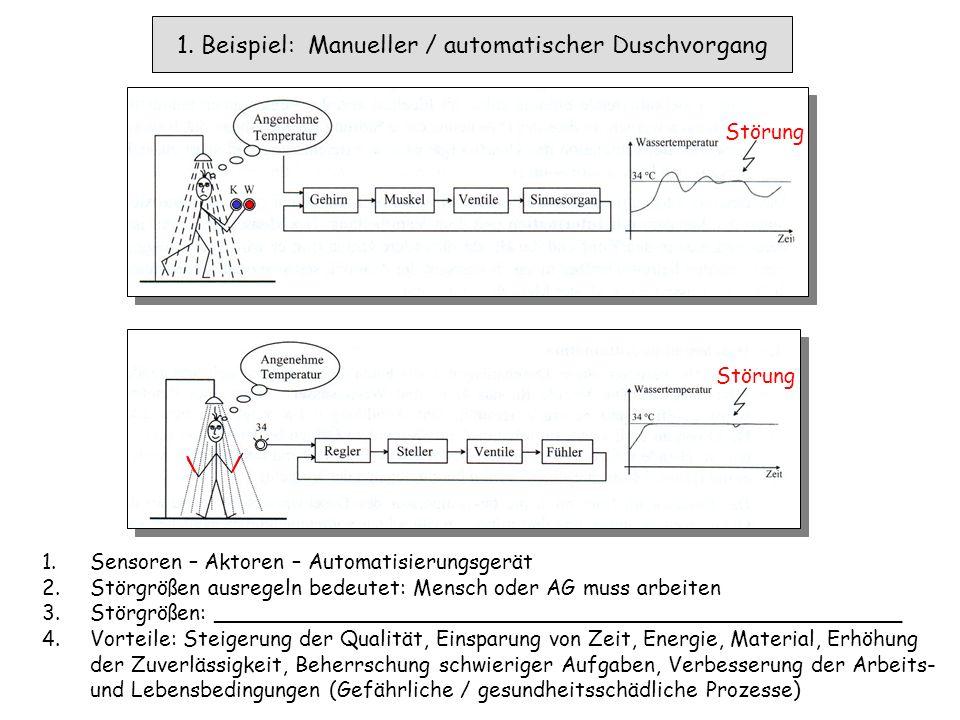 Flüssigkeit zum Prozess Gas Brenner 1. Um welche Art der Automatisierung handelt es sich hier .