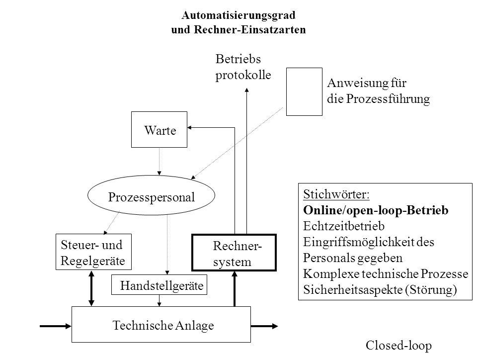 Automatisierungsgrad und Rechner-Einsatzarten Technische Anlage Steuer- und Regelgeräte Anzeigegeräte und Schreiber Prozesspersonal Handstellgeräte Anweisung für die Prozessführung Betriebsleitung Betriebs- abrechnung Aufträge Betriebs- protokoll Stichwörter: Offline-Betrieb Indirekte Prozess-Kopplung Entlastung durch Steuer- / Regelgeräte, Personal fährt den Prozess per Papier oder Offline-Rechner