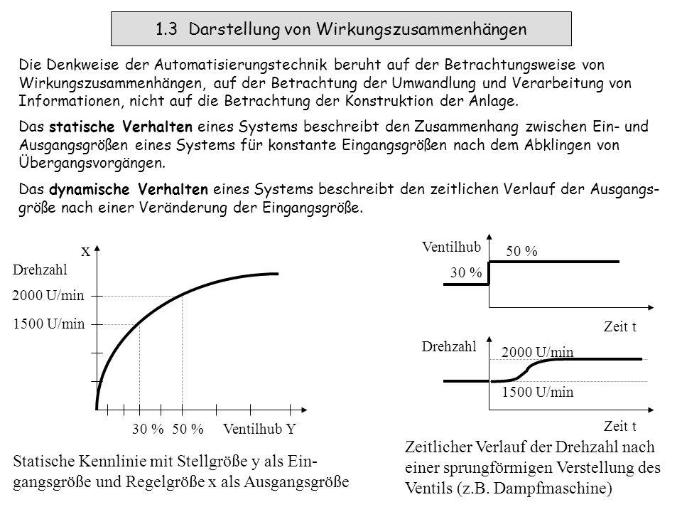 1.3 Darstellung von Wirkungszusammenhängen Die Denkweise der Automatisierungstechnik beruht auf der Betrachtungsweise von Wirkungszusammenhängen, auf der Betrachtung der Umwandlung und Verarbeitung von Informationen, nicht auf die Betrachtung der Konstruktion der Anlage.