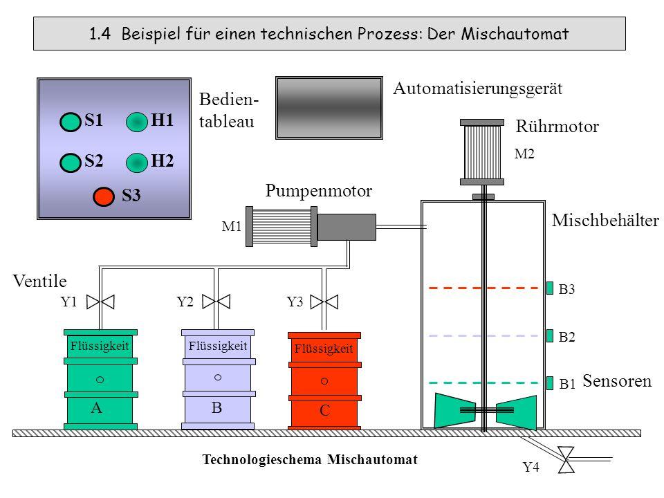 1.4 Beispiel für einen technischen Prozess: Der Mischautomat Technologieschema Mischautomat Flüssigkeit A B C B2 B3 B1 Y1 Y2Y3 Y4 S1 S2 H1 S3 H2 Mischbehälter M2 Rührmotor Pumpenmotor M1 Bedien- tableau Sensoren Ventile Automatisierungsgerät