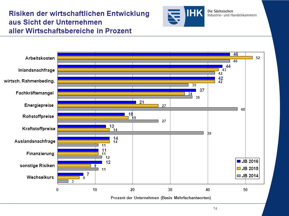 14 Risiken der wirtschaftlichen Entwicklung aus Sicht der Unternehmen aller Wirtschaftsbereiche in Prozent