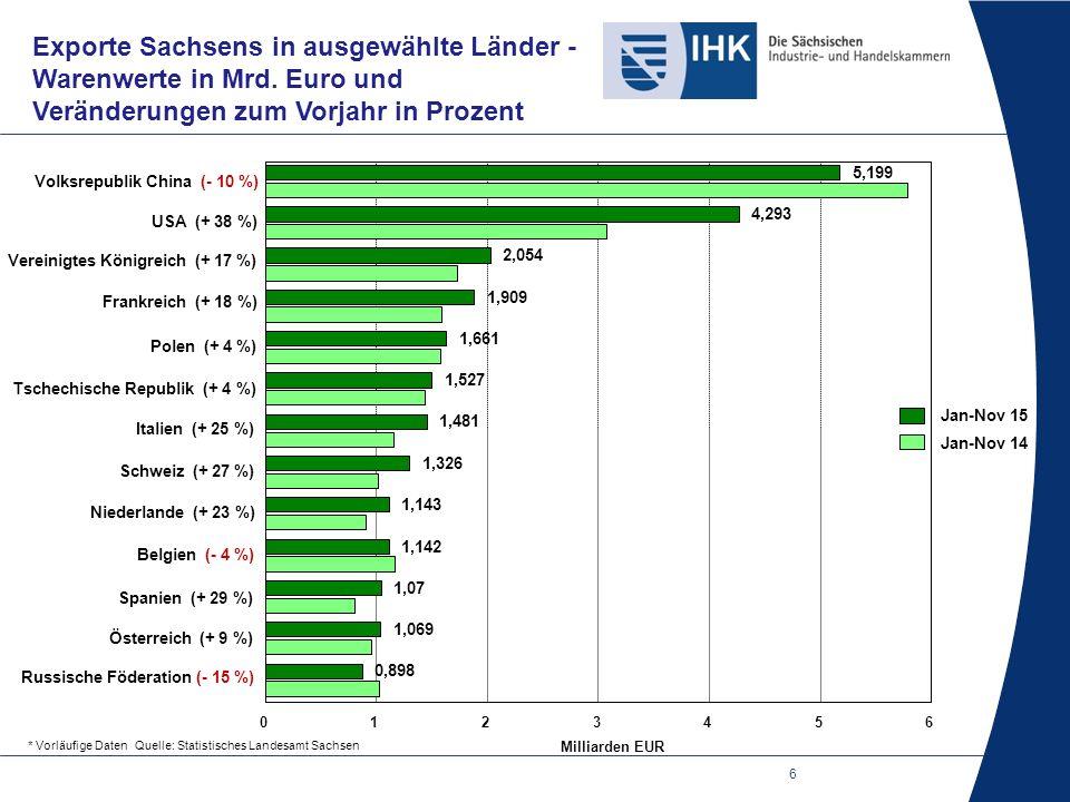 6 Exporte Sachsens in ausgewählte Länder - Warenwerte in Mrd.