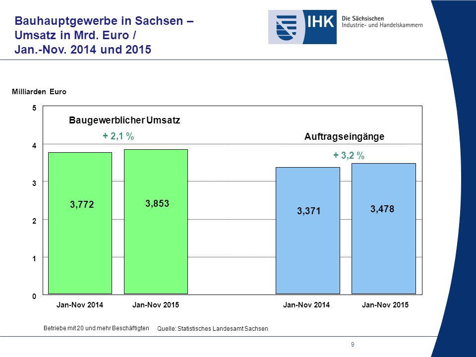 9 Bauhauptgewerbe in Sachsen – Umsatz in Mrd. Euro / Jan.-Nov.