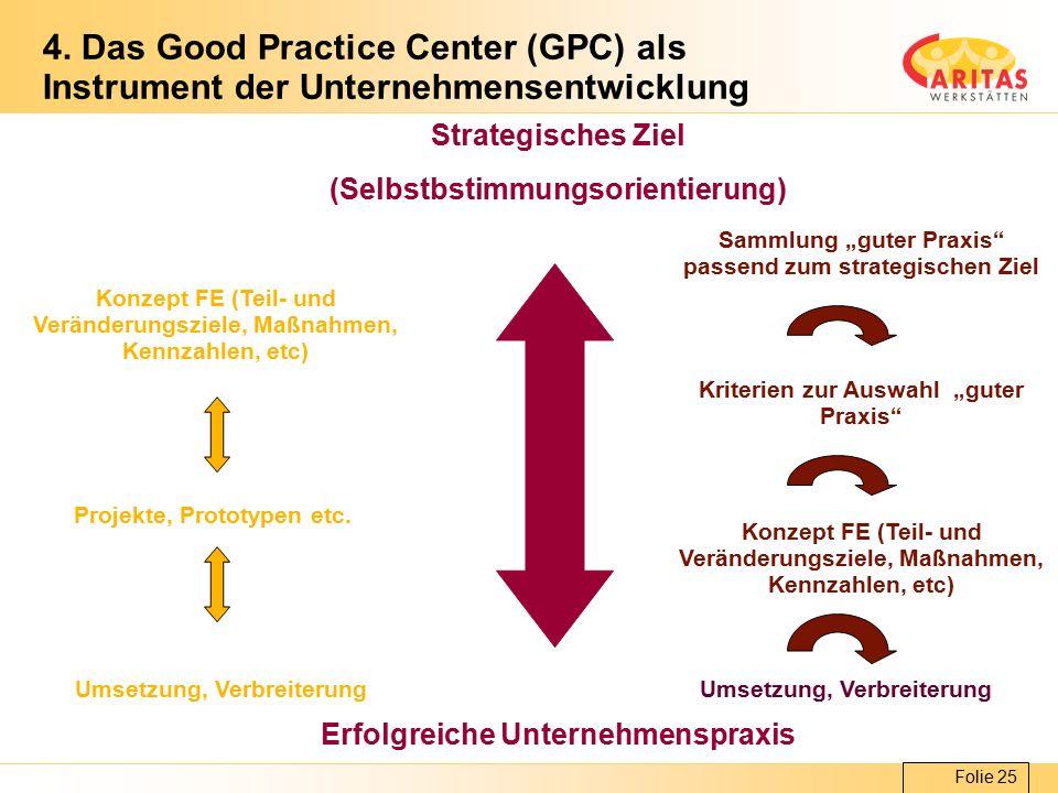 Folie 25 4. Das Good Practice Center (GPC) als Instrument der Unternehmensentwicklung Strategisches Ziel (Selbstbstimmungsorientierung) Erfolgreiche U