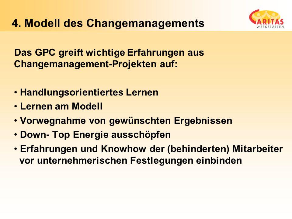Folie 27 4. Modell des Changemanagements Das GPC greift wichtige Erfahrungen aus Changemanagement-Projekten auf: Handlungsorientiertes Lernen Lernen a