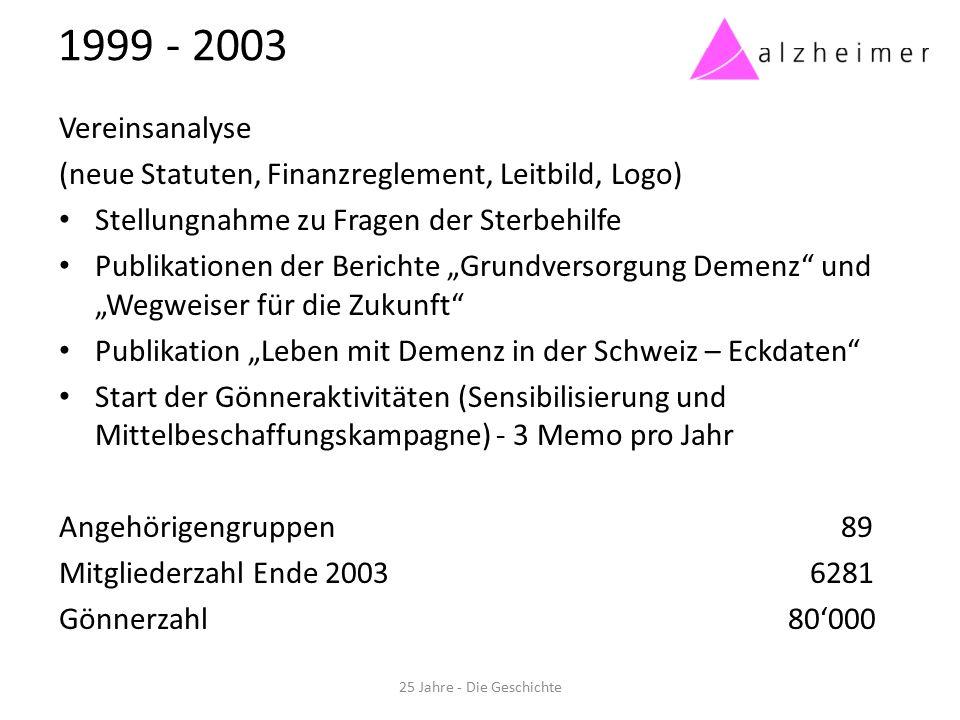 2004 - 2008 Nationale Umfrage zur Versorgung von Menschen mit Demenz in der Schweiz Alzheimer-Telefon Schweiz (Information und Beratung) Fokuspreis Interessensvertretung, Vernehmlassungen: Revision des Vormundschaftsrechts (Erwachsenenschutz) Neuordnung der Pflegefinanzierung Angehörigengruppen 88 Mitgliederzahl Ende 2008 7507 Gönnerzahl 130'000 25 Jahre - Die Geschichte