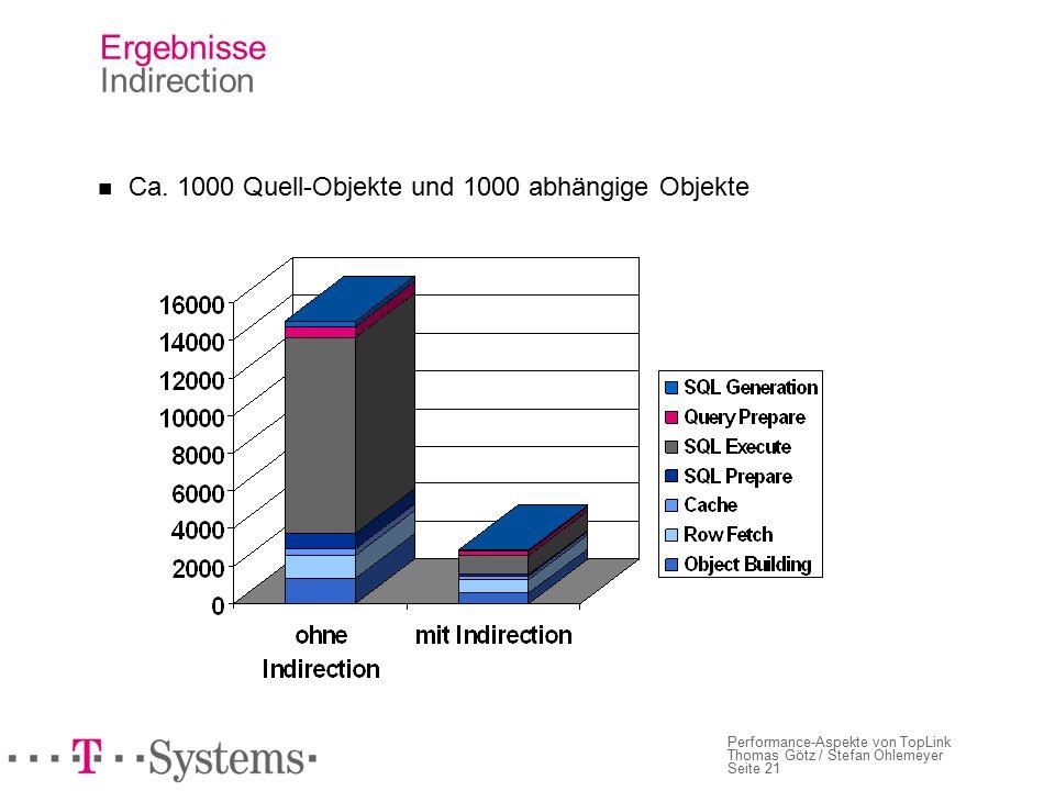 Seite 21 Performance-Aspekte von TopLink Thomas Götz / Stefan Ohlemeyer Ergebnisse Indirection Ca.