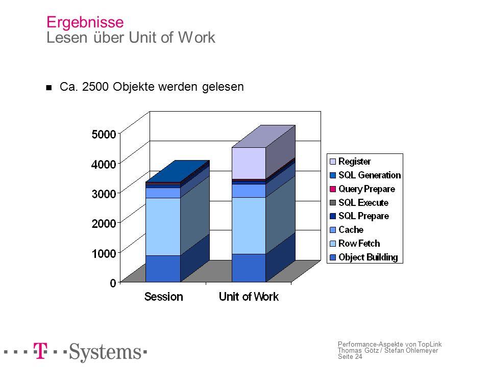 Seite 24 Performance-Aspekte von TopLink Thomas Götz / Stefan Ohlemeyer Ergebnisse Lesen über Unit of Work Ca.