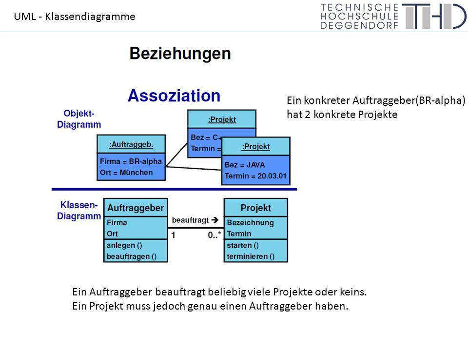 UML - Klassendiagramme Ein konkreter Auftraggeber(BR-alpha) hat 2 konkrete Projekte Ein Auftraggeber beauftragt beliebig viele Projekte oder keins. Ei