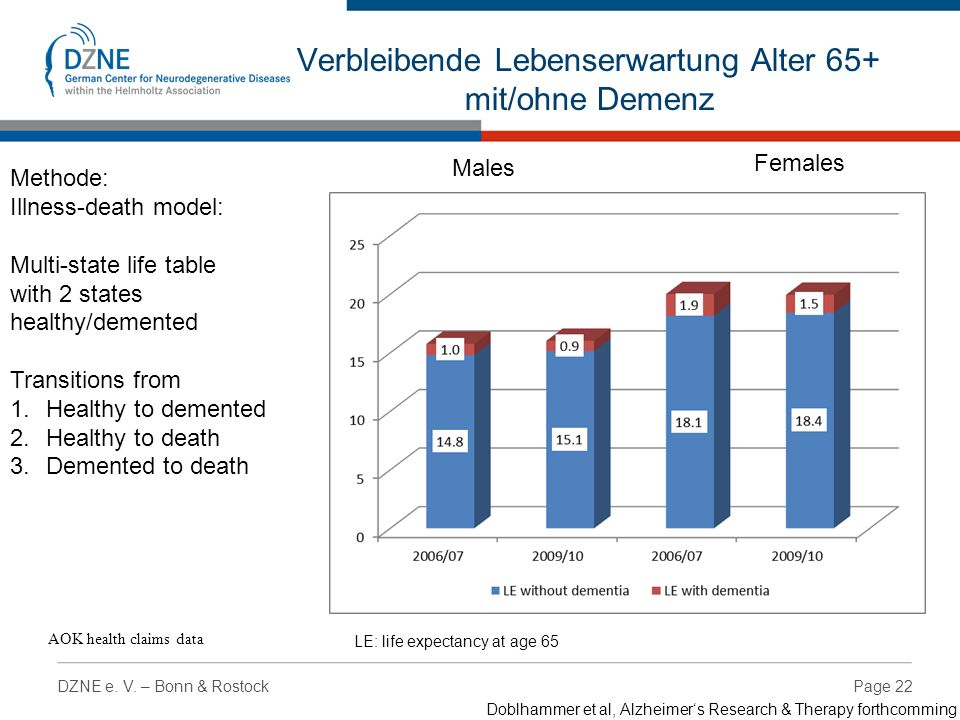 Page 22DZNE e. V. – Bonn & Rostock Males Females Verbleibende Lebenserwartung Alter 65+ mit/ohne Demenz LE: life expectancy at age 65 AOK health claim