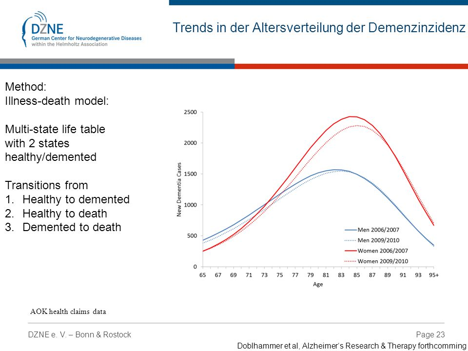 Page 23DZNE e. V. – Bonn & Rostock Trends in der Altersverteilung der Demenzinzidenz AOK health claims data Method: Illness-death model: Multi-state l