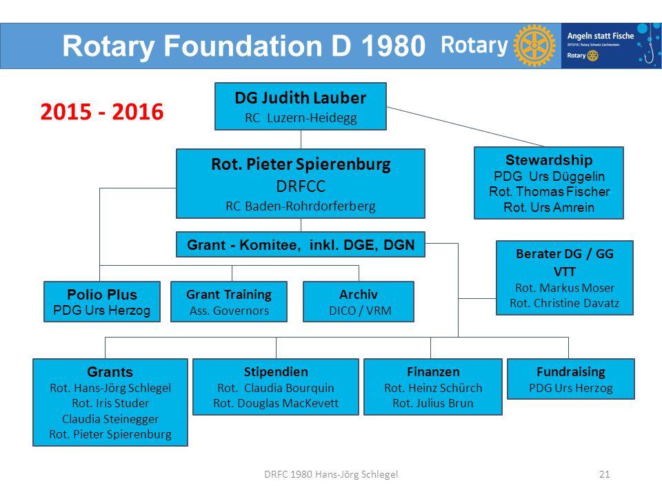 Rotary Foundation D 1980 DG Judith Lauber RC Luzern-Heidegg Rot. Pieter Spierenburg DRFCC RC Baden-Rohrdorferberg Stewardship PDG Urs Düggelin Rot. Th