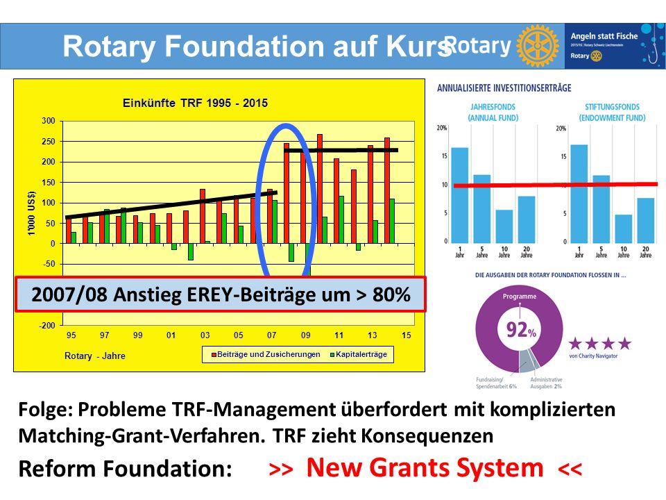Rotary Foundation auf Kurs 3DRFC 1980 Hans-Jörg Schlegel 2007/08 Anstieg EREY-Beiträge um > 80% Folge: Probleme TRF-Management überfordert mit komplizierten Matching-Grant-Verfahren.