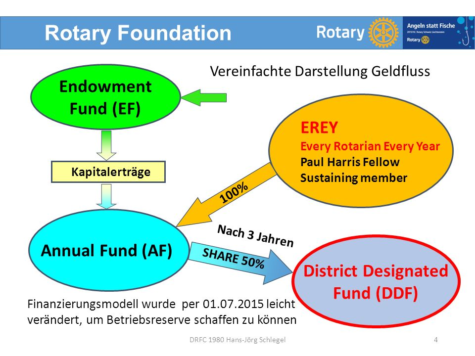 Rotary Foundation 4DRFC 1980 Hans-Jörg Schlegel Endowment Fund (EF) Kapitalerträge Annual Fund (AF) EREY Every Rotarian Every Year Paul Harris Fellow Sustaining member 100% District Designated Fund (DDF) SHARE 50% Nach 3 Jahren Vereinfachte Darstellung Geldfluss Finanzierungsmodell wurde per 01.07.2015 leicht verändert, um Betriebsreserve schaffen zu können