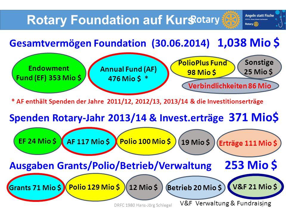 Rotary Foundation auf Kurs Gesamtvermögen Foundation (30.06.2014) 1,038 Mio $ Spenden Rotary-Jahr 2013/14 & Invest.erträge 371 Mio$ Ausgaben Grants/Polio/Betrieb/Verwaltung 253 Mio $ 5DRFC 1980 Hans-Jörg Schlegel Annual Fund (AF) 476 Mio $ * PolioPlus Fund 98 Mio $ Endowment Fund (EF) 353 Mio $ Sonstige 25 Mio $ Polio 100 Mio $ AF 117 Mio $ EF 24 Mio $ 19 Mio $ Erträge 111 Mio $ Polio 129 Mio $ Grants 71 Mio $ 12 Mio $ Betrieb 20 Mio $ V&F 21 Mio $ V&F Verwaltung & Fundraising * AF enthält Spenden der Jahre 2011/12, 2012/13, 2013/14 & die Investitionserträge Verbindlichkeiten 86 Mio