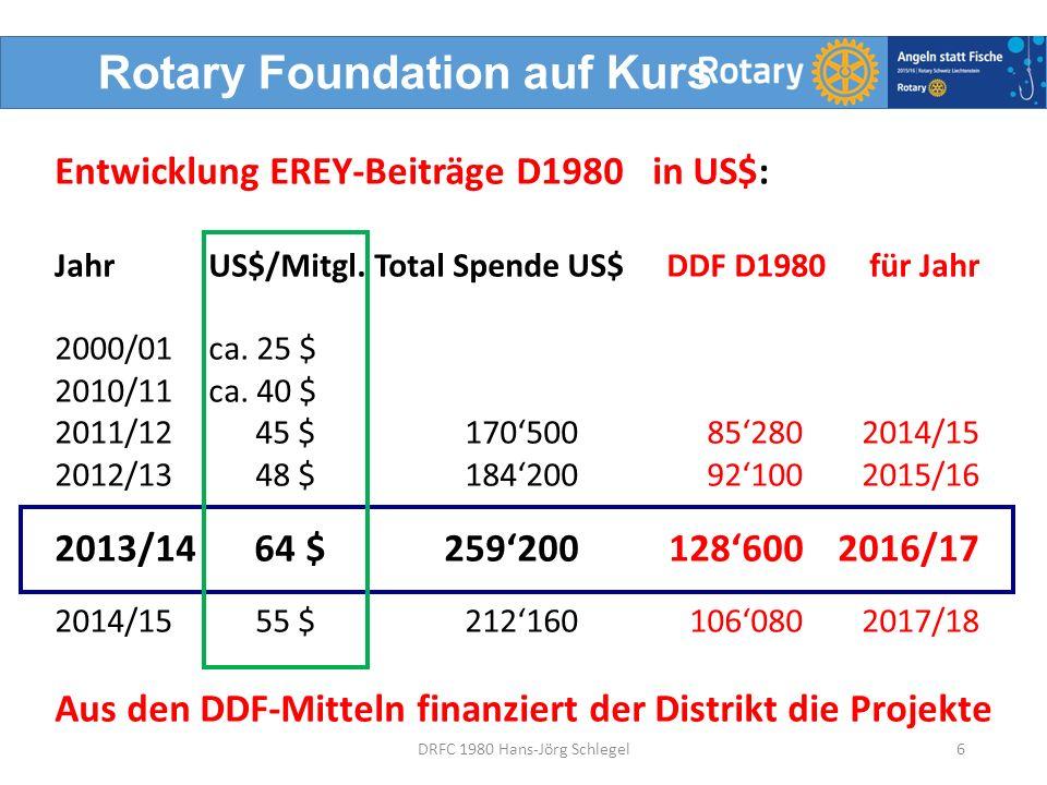 SHARE: Was geschieht mit den D1980 EREY–Beiträgen.