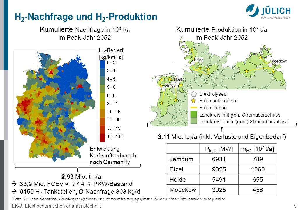 IEK-3: Elektrochemische Verfahrenstechnik 9 H 2 -Nachfrage und H 2 -Produktion 2,93 Mio.