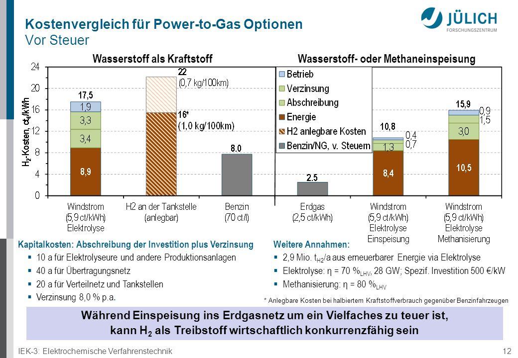 IEK-3: Elektrochemische Verfahrenstechnik 12 Kostenvergleich für Power-to-Gas Optionen Vor Steuer Kapitalkosten: Abschreibung der Investition plus Verzinsung  10 a für Elektrolyseure und andere Produktionsanlagen  40 a für Übertragungsnetz  20 a für Verteilnetz und Tankstellen  Verzinsung 8,0 % p.a.