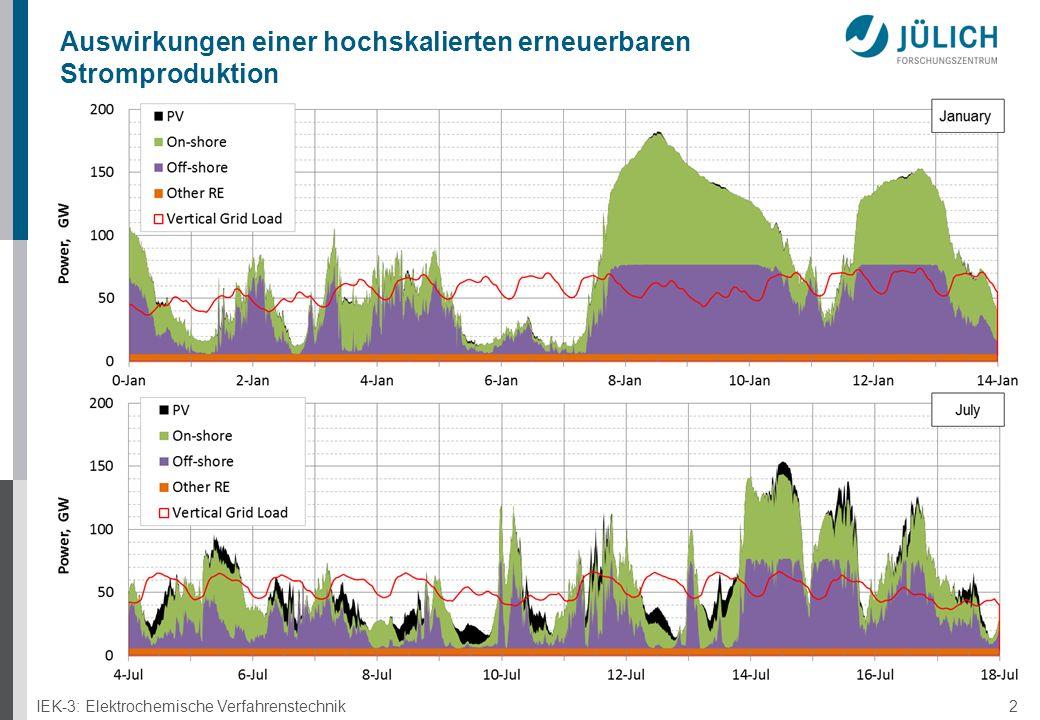 IEK-3: Elektrochemische Verfahrenstechnik 2 Auswirkungen einer hochskalierten erneuerbaren Stromproduktion