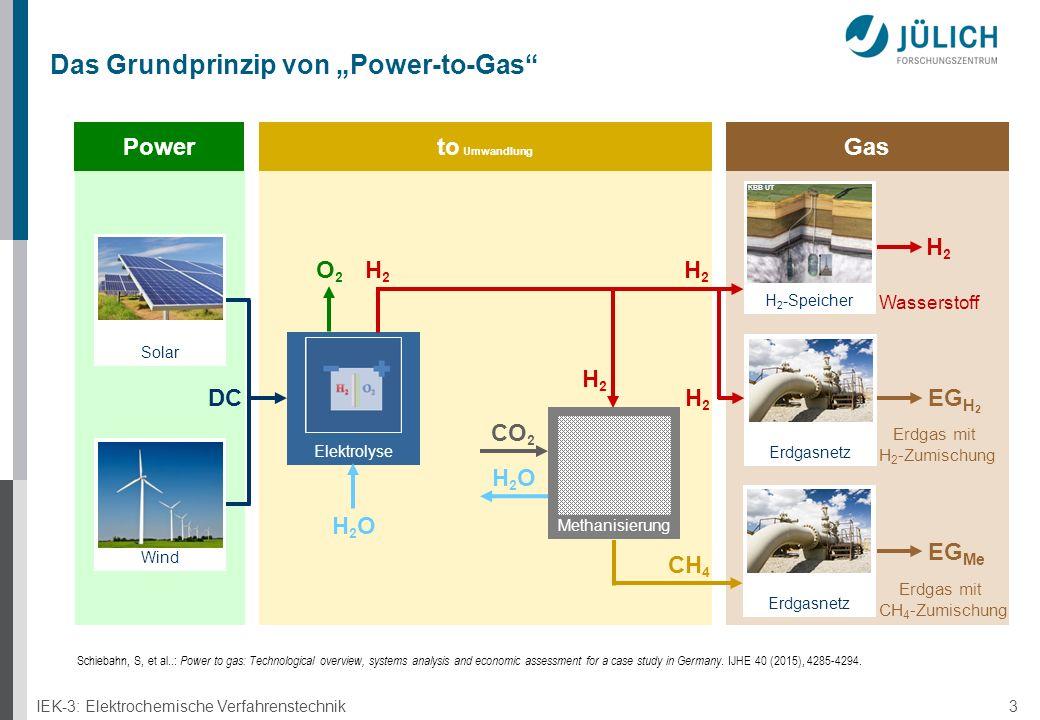 """IEK-3: Elektrochemische Verfahrenstechnik 3 Das Grundprinzip von """"Power-to-Gas Elektrolyse Solar Wind Methanisierung Power to Umwandlung Gas H 2 -Speicher Erdgasnetz H2H2 H2H2 O2O2 H2OH2O H2OH2O CO 2 EG H 2 EG Me H2H2 CH 4 DC H2H2 H2H2 Wasserstoff Erdgas mit H 2 -Zumischung Erdgas mit CH 4 -Zumischung KBB UT Schiebahn, S, et al..: Power to gas: Technological overview, systems analysis and economic assessment for a case study in Germany."""