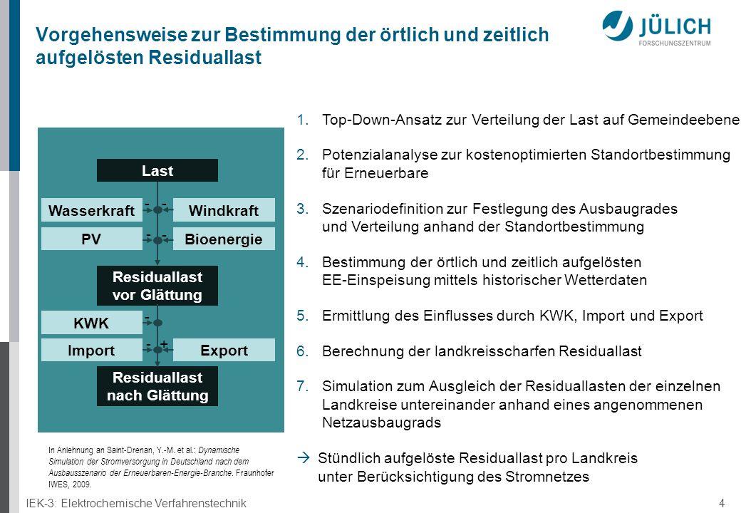 IEK-3: Elektrochemische Verfahrenstechnik 4 Vorgehensweise zur Bestimmung der örtlich und zeitlich aufgelösten Residuallast Last WindkraftWasserkraft BioenergiePV ExportImport Residuallast vor Glättung Residuallast nach Glättung + - - -- - KWK - 1.Top-Down-Ansatz zur Verteilung der Last auf Gemeindeebene 2.Potenzialanalyse zur kostenoptimierten Standortbestimmung für Erneuerbare 3.Szenariodefinition zur Festlegung des Ausbaugrades und Verteilung anhand der Standortbestimmung 4.Bestimmung der örtlich und zeitlich aufgelösten EE-Einspeisung mittels historischer Wetterdaten 5.Ermittlung des Einflusses durch KWK, Import und Export 6.Berechnung der landkreisscharfen Residuallast 7.Simulation zum Ausgleich der Residuallasten der einzelnen Landkreise untereinander anhand eines angenommenen Netzausbaugrads  Stündlich aufgelöste Residuallast pro Landkreis unter Berücksichtigung des Stromnetzes In Anlehnung an Saint-Drenan, Y.-M.