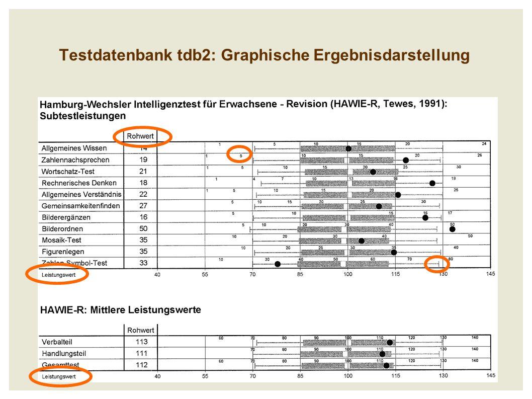 Testdatenbank tdb2: Graphische Ergebnisdarstellung