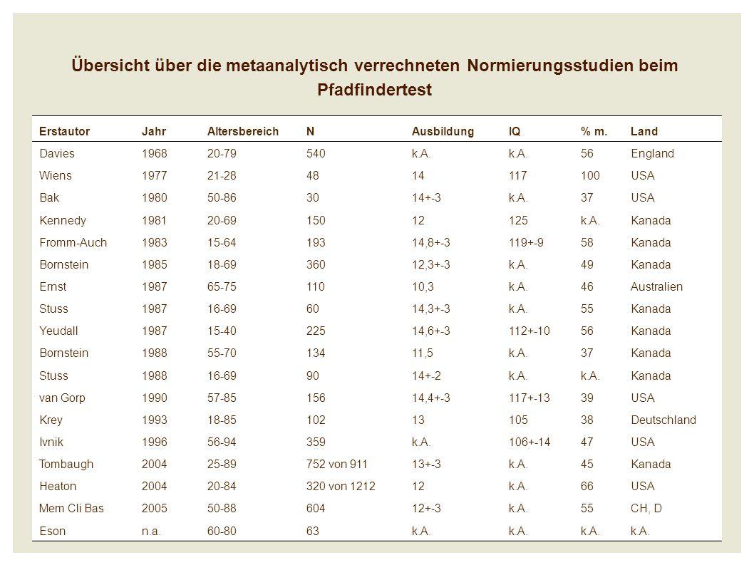 Übersicht über die metaanalytisch verrechneten Normierungsstudien beim Pfadfindertest ErstautorJahrAltersbereichNAusbildungIQ% m.Land Davies196820-79540k.A.