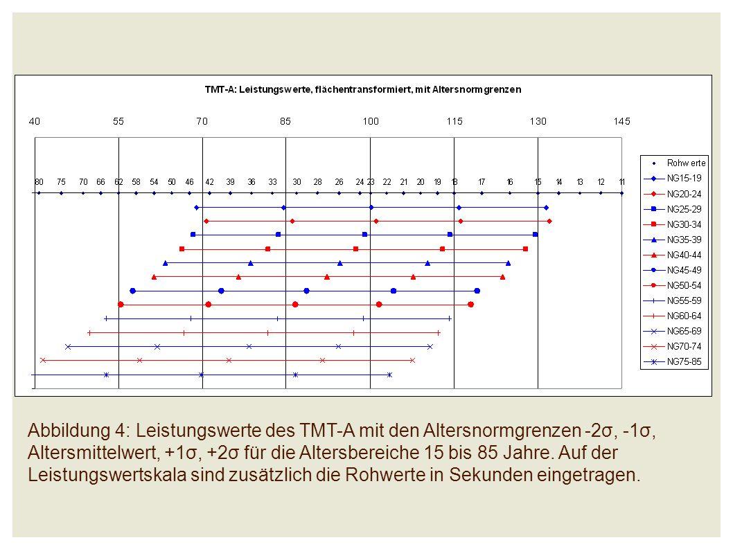 Abbildung 4: Leistungswerte des TMT-A mit den Altersnormgrenzen -2σ, -1σ, Altersmittelwert, +1σ, +2σ für die Altersbereiche 15 bis 85 Jahre.