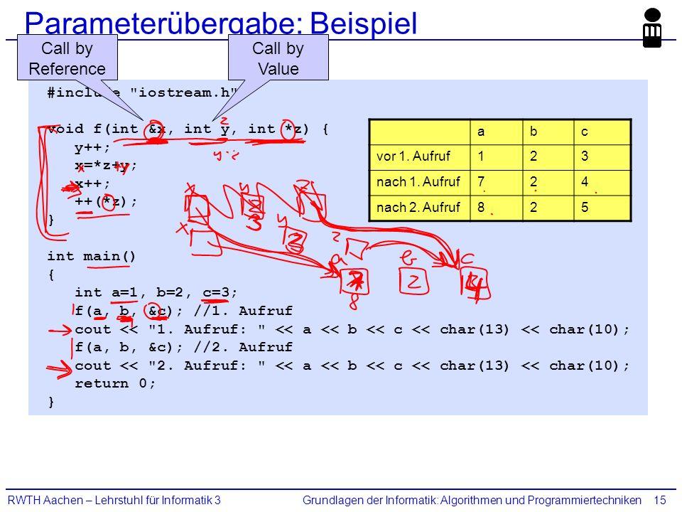 Grundlagen der Informatik: Algorithmen und ProgrammiertechnikenRWTH Aachen – Lehrstuhl für Informatik 315 #include iostream.h void f(int &x, int y, int *z) { y++; x=*z+y; x++; ++(*z); } int main() { int a=1, b=2, c=3; f(a, b, &c); //1.