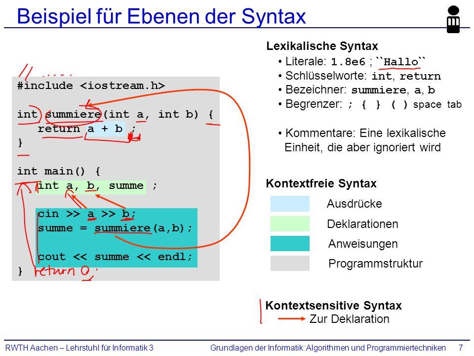 Grundlagen der Informatik: Algorithmen und ProgrammiertechnikenRWTH Aachen – Lehrstuhl für Informatik 37 Beispiel für Ebenen der Syntax Ausdrücke Deklarationen Anweisungen Programmstruktur Kontextfreie Syntax #include int summiere(int a, int b) { return a + b ; } int main() { int a, b, summe ; cin >> a >> b; summe = summiere(a,b); cout << summe << endl; } Kontextsensitive Syntax Zur Deklaration Lexikalische Syntax Literale: 1.8e6 ; `` Hallo `` Schlüsselworte: int, return Bezeichner: summiere, a, b Begrenzer: ; { } ( ) space tab Kommentare: Eine lexikalische Einheit, die aber ignoriert wird