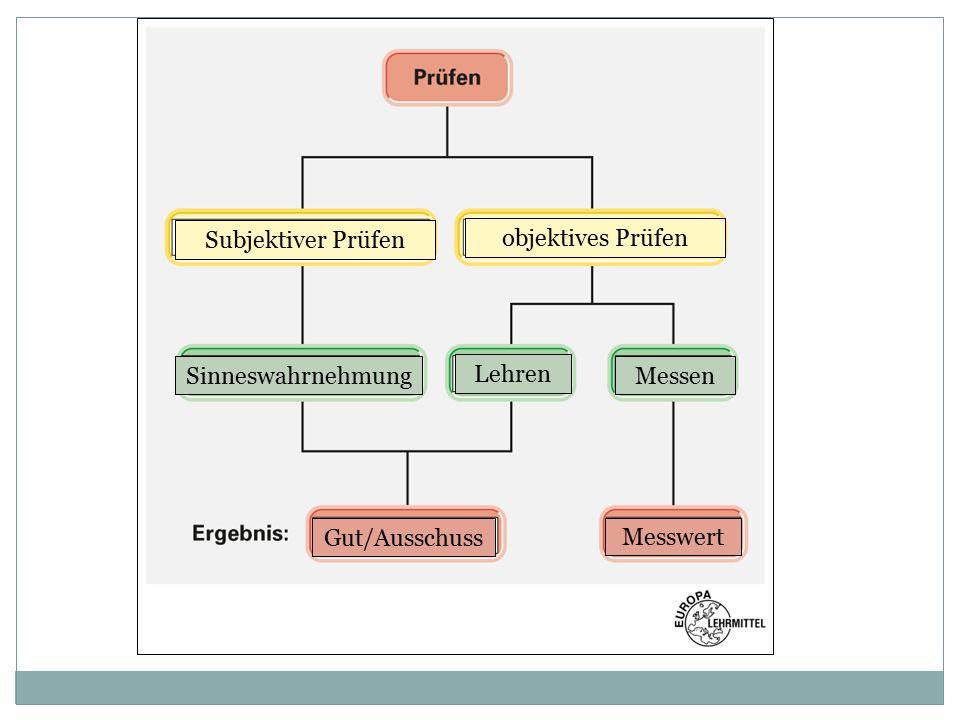 Subjektiver Prüfen objektives Prüfen Sinneswahrnehmung Lehren Messen Gut/Ausschuss Messwert
