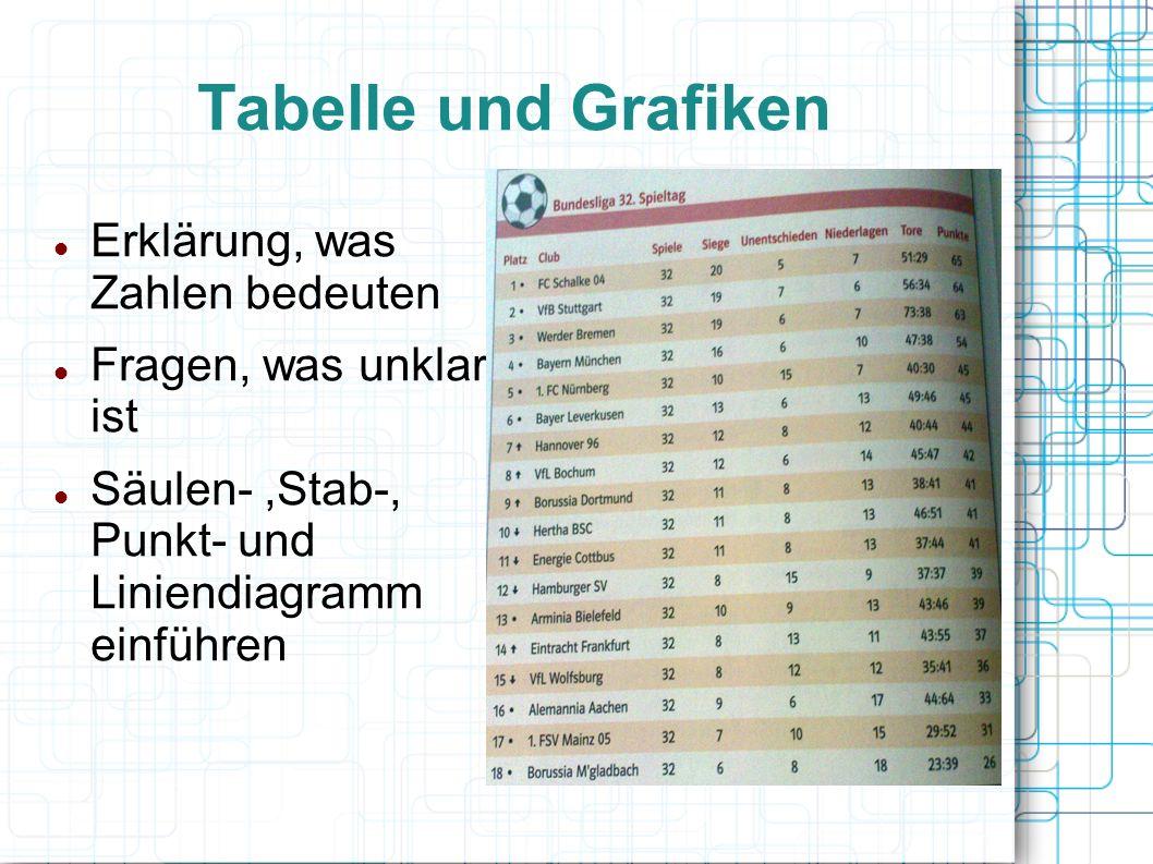 Tabelle und Grafiken Erklärung, was Zahlen bedeuten Fragen, was unklar ist Säulen-,Stab-, Punkt- und Liniendiagramm einführen
