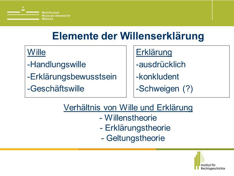 Elemente der Willenserklärung Verhältnis von Wille und Erklärung - Willenstheorie - Erklärungstheorie - Geltungstheorie Wille -Handlungswille -Erklärungsbewusstsein -Geschäftswille Erklärung -ausdrücklich -konkludent -Schweigen ( )