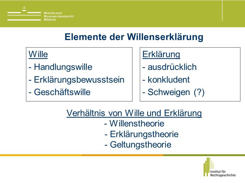 Elemente der Willenserklärung Verhältnis von Wille und Erklärung - Willenstheorie - Erklärungstheorie - Geltungstheorie Wille - Handlungswille - Erklärungsbewusstsein - Geschäftswille Erklärung - ausdrücklich - konkludent - Schweigen ( )