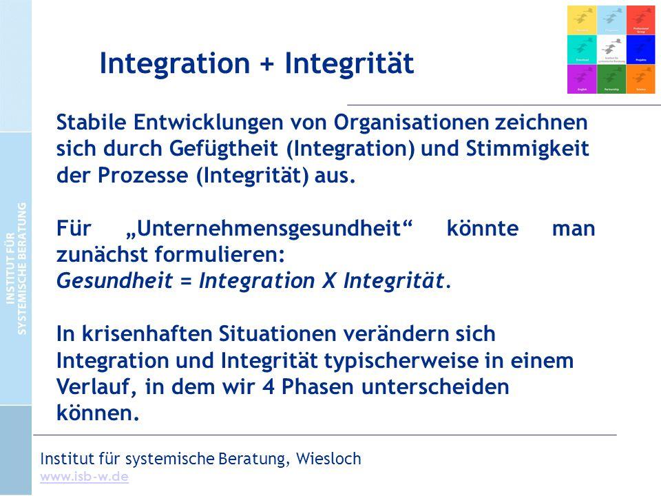 Institut für systemische Beratung, Wiesloch www.isb-w.de Stabile Entwicklungen von Organisationen zeichnen sich durch Gefügtheit (Integration) und Stimmigkeit der Prozesse (Integrität) aus.