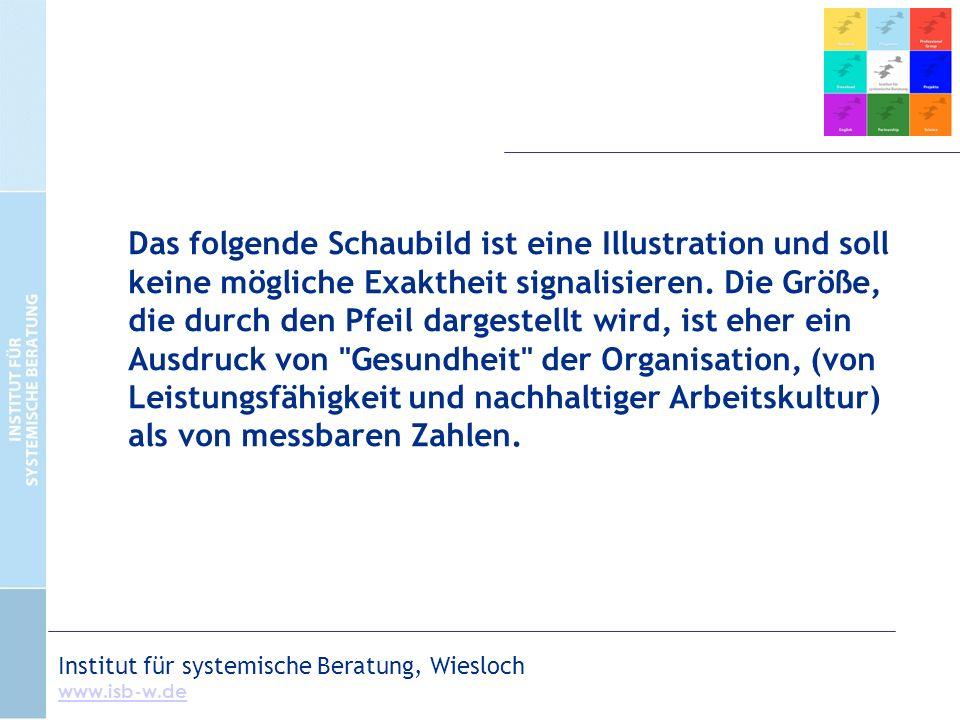 Institut für systemische Beratung, Wiesloch www.isb-w.de Das folgende Schaubild ist eine Illustration und soll keine mögliche Exaktheit signalisieren.